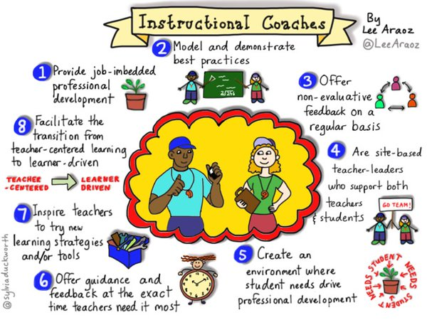 Instructional Coaches Make A Huge Impact The Golden Age Of Education